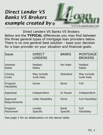 compare direct lenders banks brokers