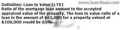 loan to value LTV