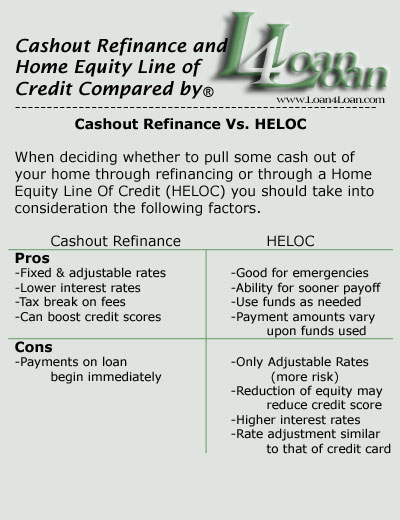 Refinance and Home Equity Line of Credit Compared